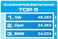 Auto.de präsentiert: Das Automarkenbarometer für Dezember 2007