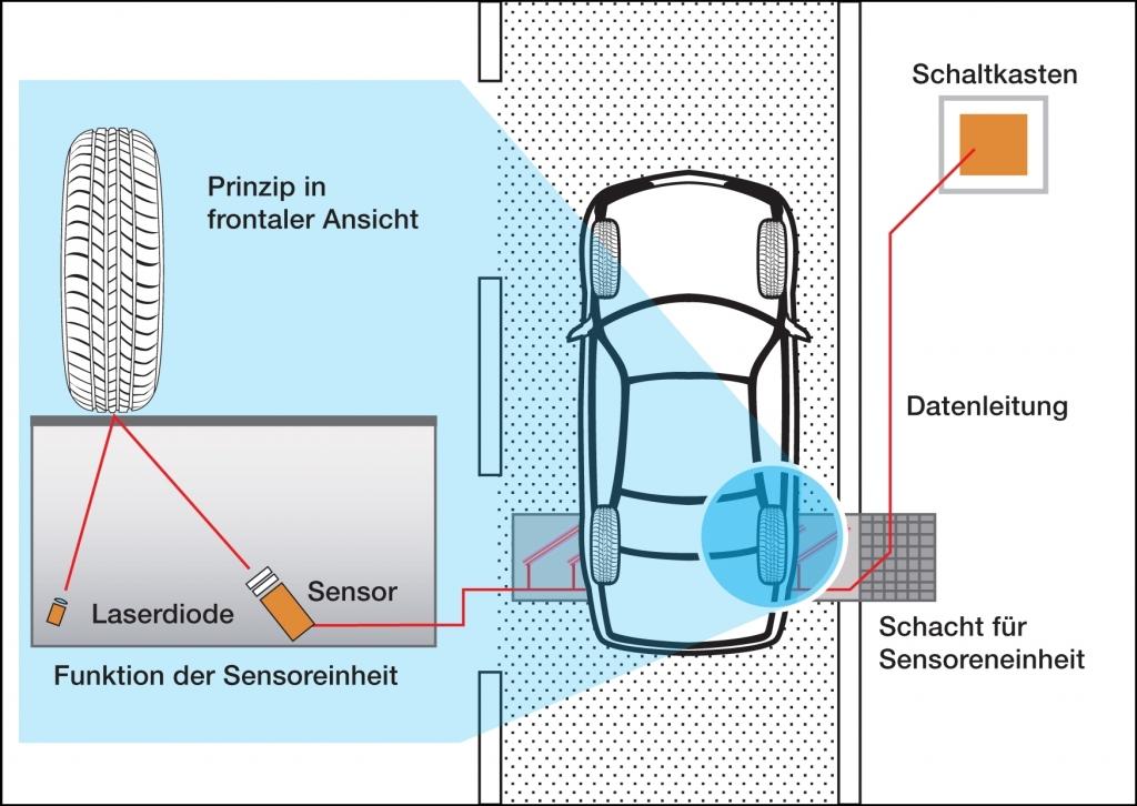 Automatische Reifenprofilmessung im Modell