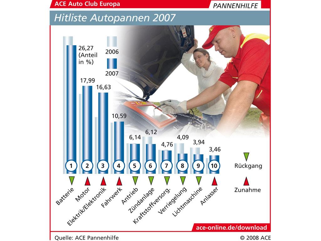 ACE-Pannenstatistik: Mehr Defekte bei Motoren und Elektronik