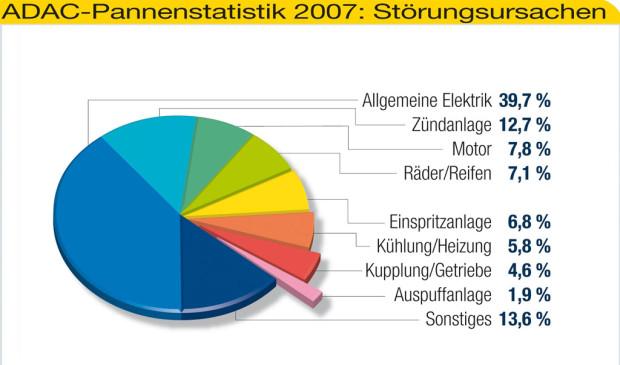 ADAC-Pannenstatistik: Deutsche Autos und Mitsubishi sind am zuverlässigsten