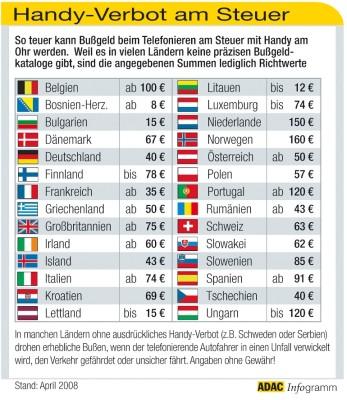 Handy-Bußgelder in Europa