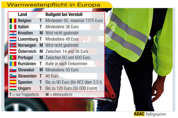 ADAC informiert über Warnwestenpflicht in Europa
