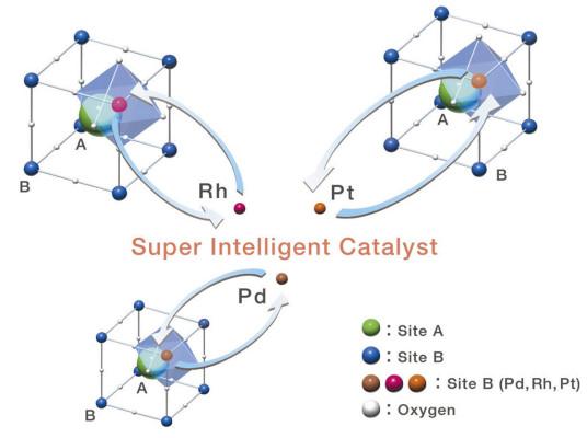 Edelmetall-Anteil in Pkw-Katalysatoren soll sinken