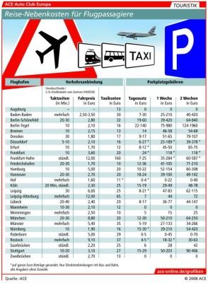 Parken an Flughäfen: Hohe Gebühren belasten die Urlaubskasse