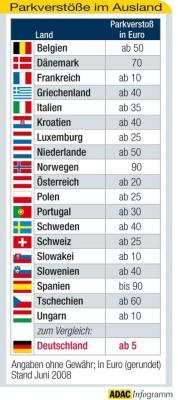 Parkverstöße sind im Ausland oft teurer als in Deutschland