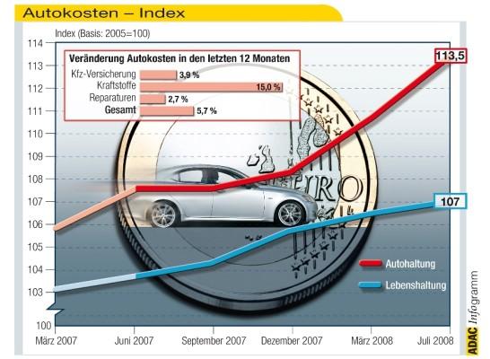ADAC veröffentlicht Kraftfahrer-Preisindex