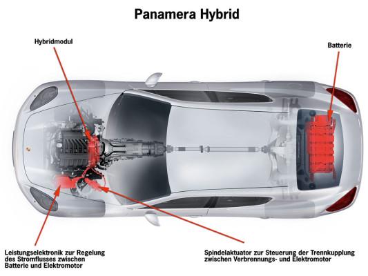 Porsche Panamera: Hybrid-Antrieb für den Gran Turismo