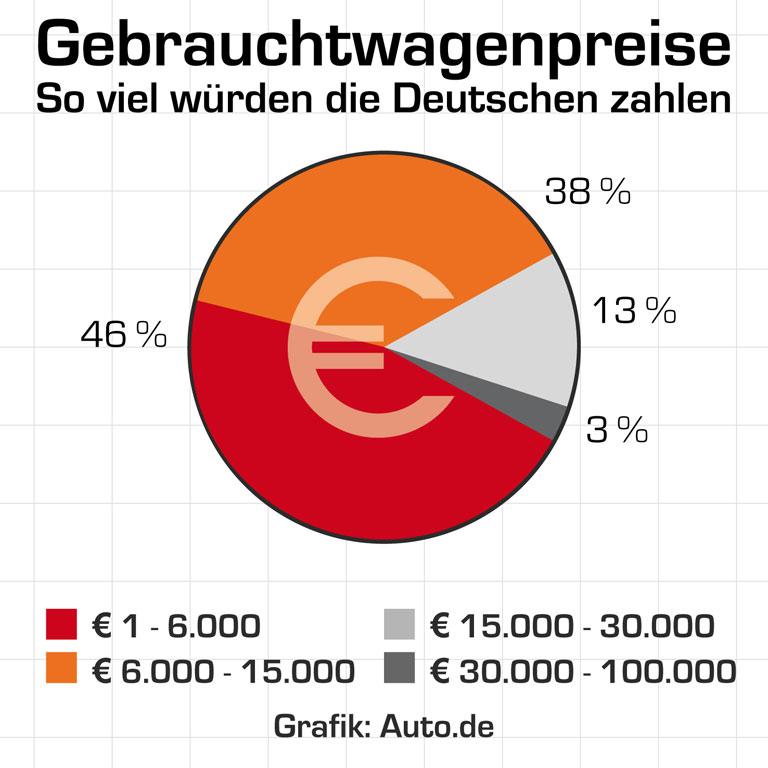 Auto.de hat ermittelt: Gebrauchtwagen im Niedrigpreissegment am gefragtesten