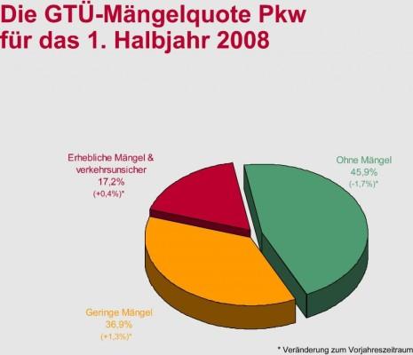 GTÜ bekräftigt Forderung nach jährlicher Hauptuntersuchung für alte Autos