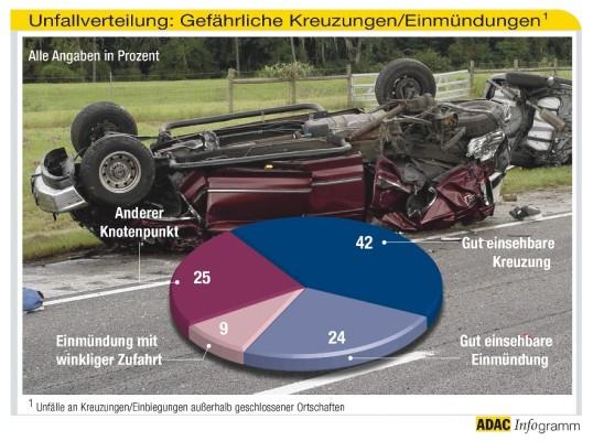 ADAC-Unfallforschung: Besonders viele Unfälle an gut einsehbaren Kreuzungen