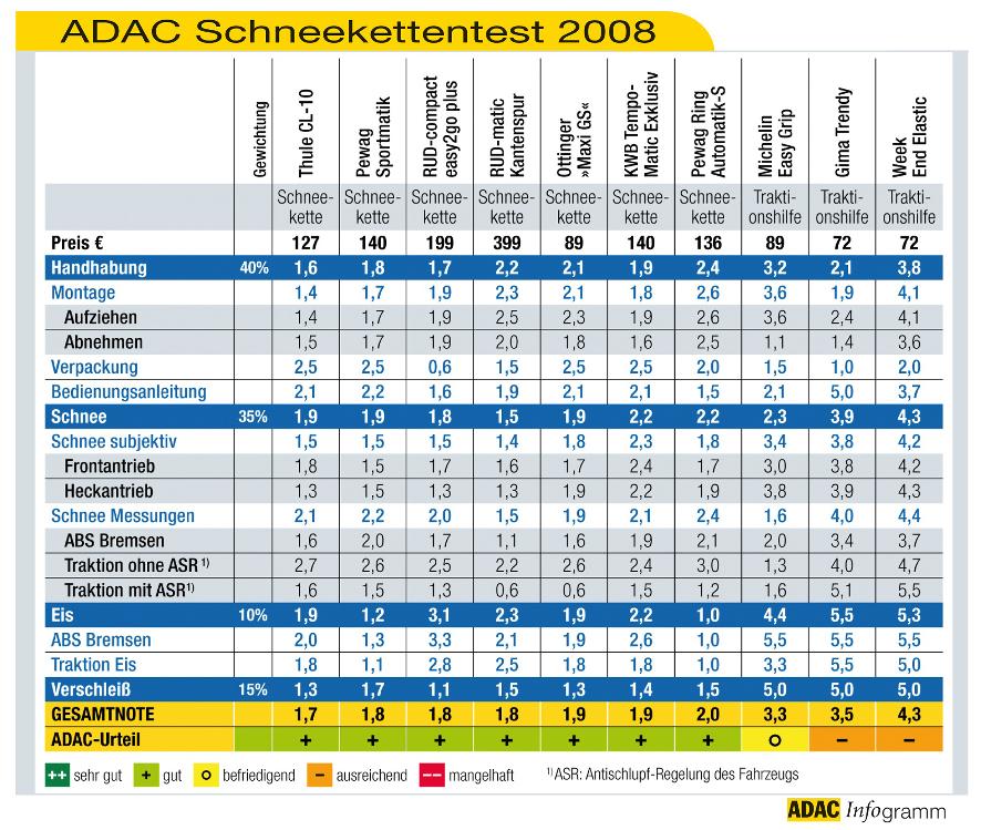 ADAC testet Schneeketten