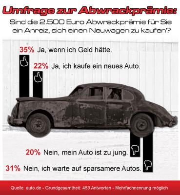 Abwrackprämie: Nachfrage nach Jahreswagen verdreifacht - Nicht jeder plant Kauf eines neuen Autos