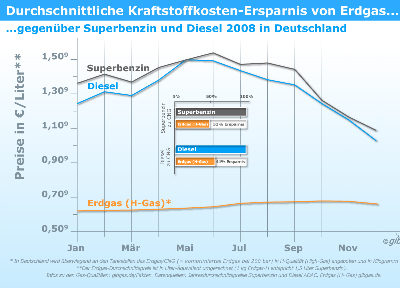 Erdgas war 2008 deutlich billiger als Diesel oder Benzin