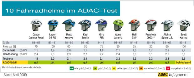 ADAC testet Fahrradhelme