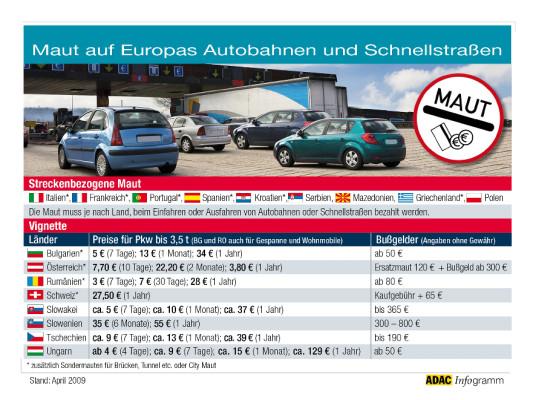 ADAC informiert über die Maut in Europa