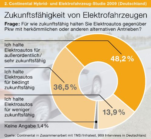 Deutsche rechnen in naher Zukunft mit dem Elektroauto | Graphik: Auto-Reporter/Continental