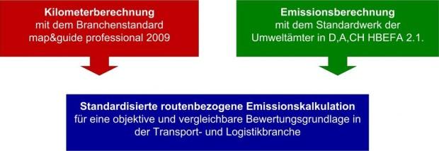 """PTV mit erstem Routenplaner für """"grüne Transporte"""""""