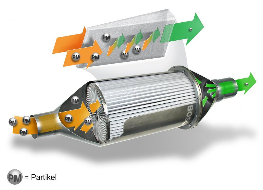 Ratgeber: Dieselpartikelfilter mit Problemen im Stadtverkehr