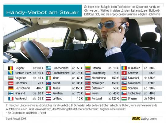 Europaweit werden die Bußgelder für Handy am Steuer erhöht