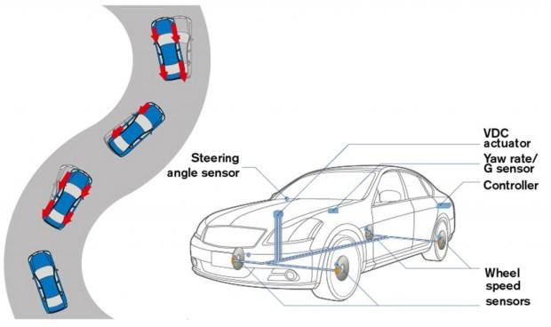 Nissan stellt zwei neue Assistenzsysteme vor