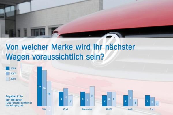 Studie: Deutsche verzichten auf Autokauf