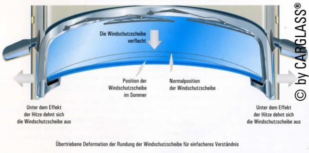 Vorsicht mit der Klimaanlage bei defekter Frontscheibe