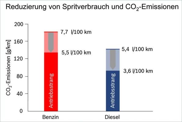 Bosch: Verbrennungsmotor dominiert noch 20 Jahre