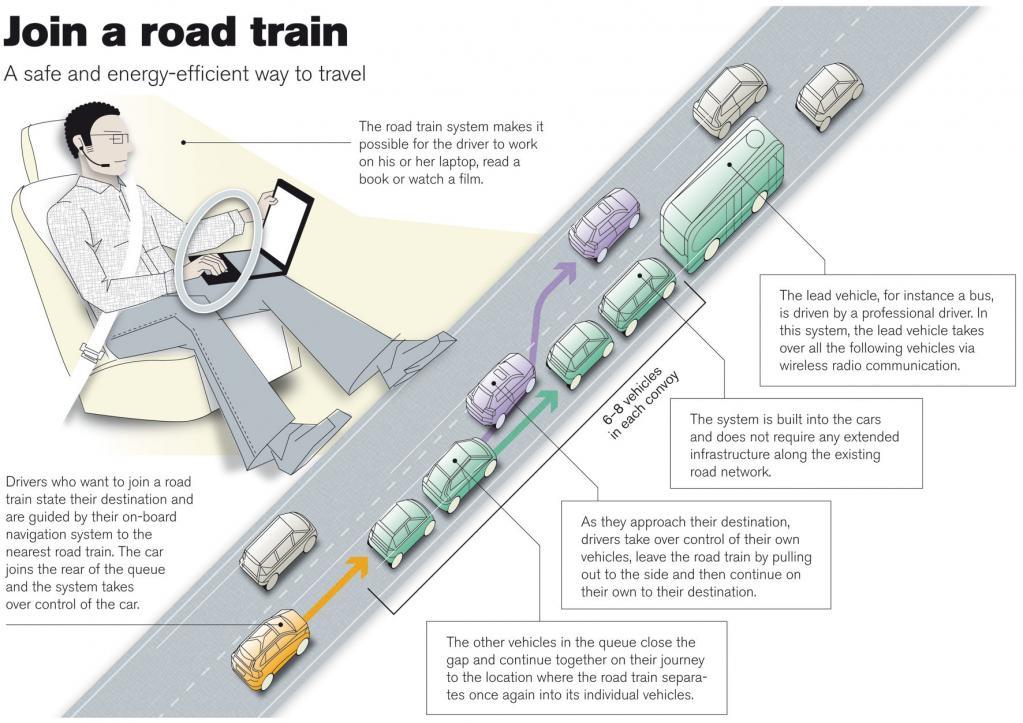 Forschungsprojekt: Autonome ?Auto-Züge? auf der Autobahn