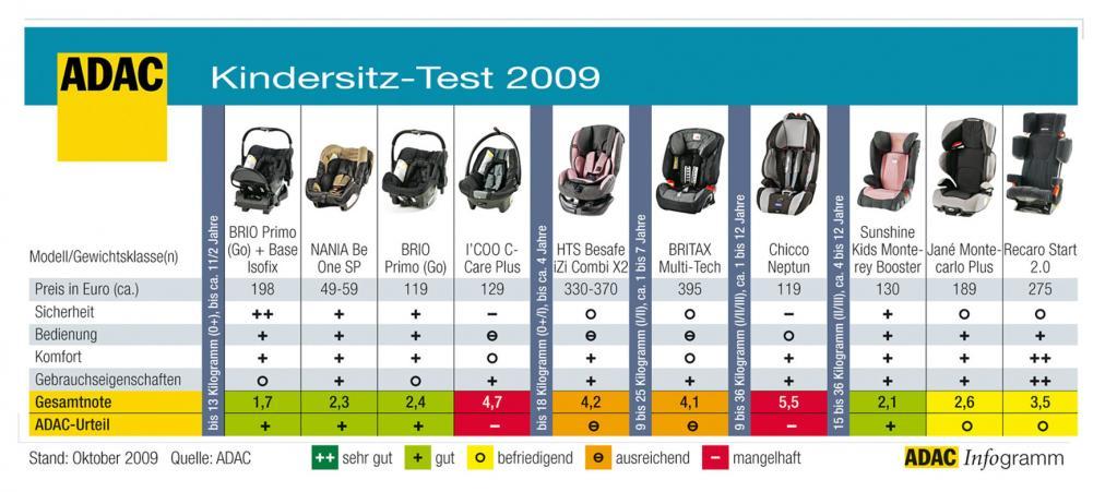 Kindersitz-Test: Probleme beim Seitenaufprall