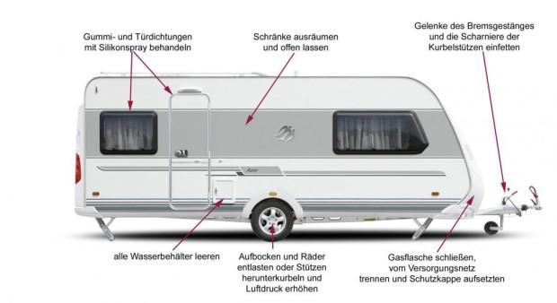Ratgeber: Winterpause für das Camping-Mobil