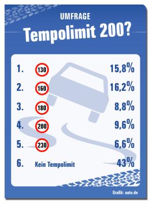 Umfrage: 41 Prozent der Deutschen für Tempolimit von 160 km/h