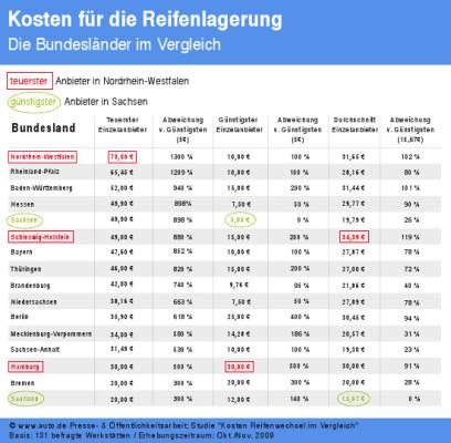 auto.de-Studie Reifenwechsel und -lagerung: Preisunterschiede sind gravierend