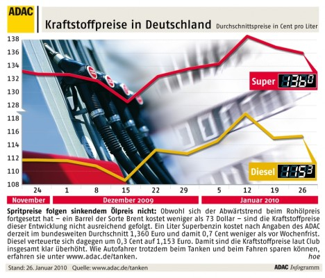 ADAC: Spritpreis steigt – Ölpreis fällt