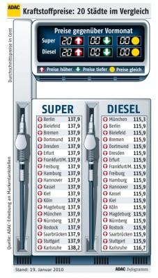 ADAC kritisiert: Benzin und Diesel sind zu teuer – Preisdifferenzen kaum feststellbar