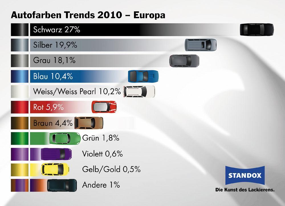Studie: Autofarben 2010 – Schwarz führt das Ranking an