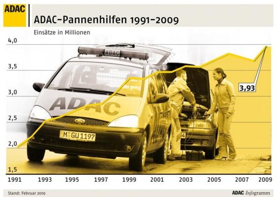 ADAC-Bilanz 2009: Alle acht Sekunden ein Einsatz