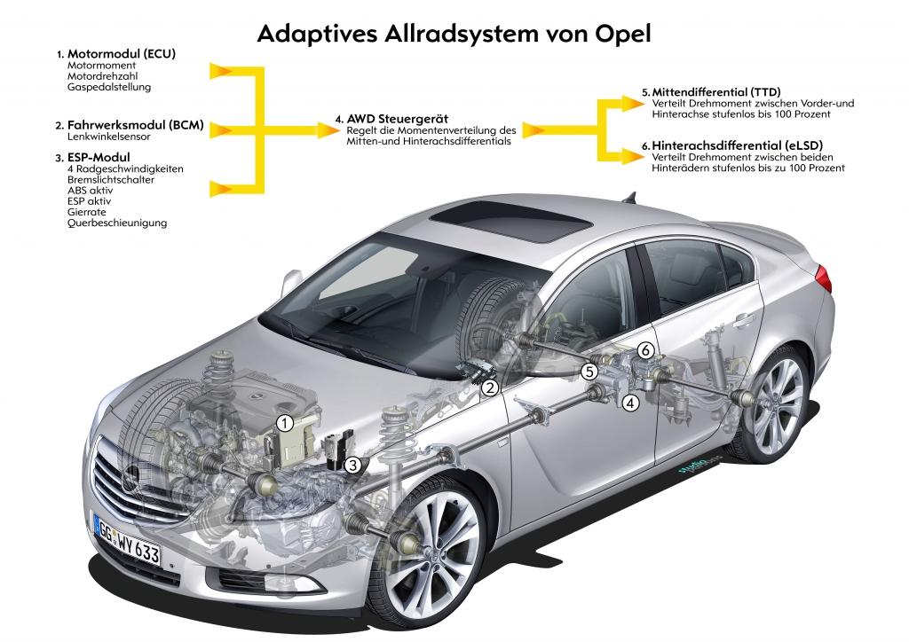 Opel Insignia: Sicheres Fahren mit adaptiven Allradantrieb