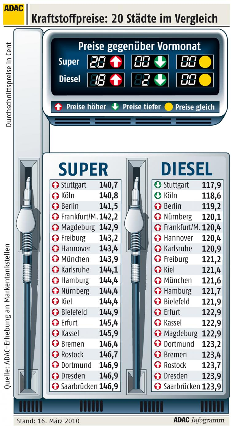 ADAC: Kraftstoffpreise sind völlig überzogen