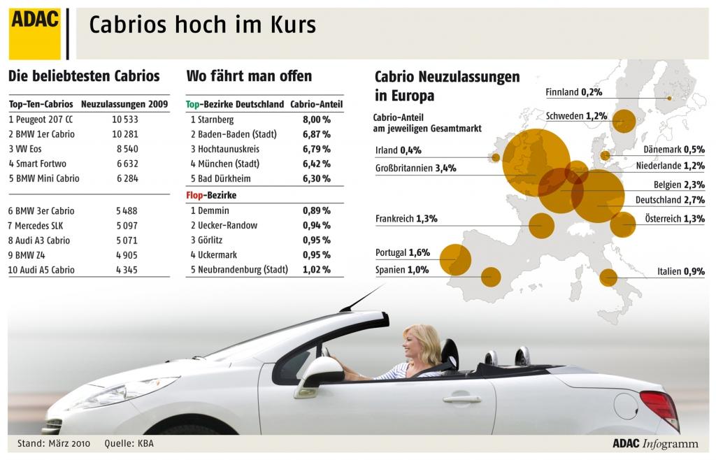 Der Cabrio-Bestand in Deutschland wächst