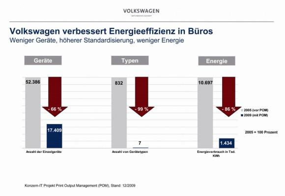 VW optimiert Büro-Energieeffizienz und spart 14-km-Geräteturm