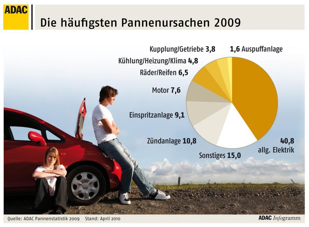 ADAC-Pannenstatistik: Deutsche Fabrikate in sechs von acht Klassen vorn