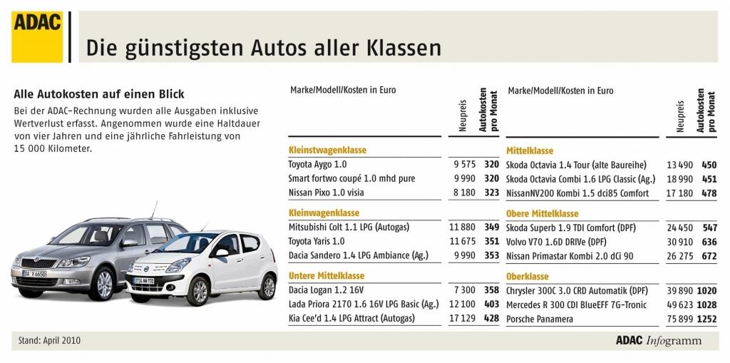 Autokosten: Aygo und Smart sind die günstigsten