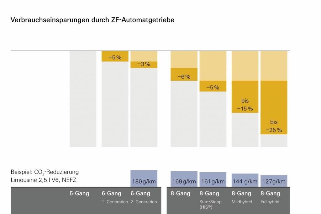 Verbrauchseinsparungen durch ZF-Automatgetriebe.
