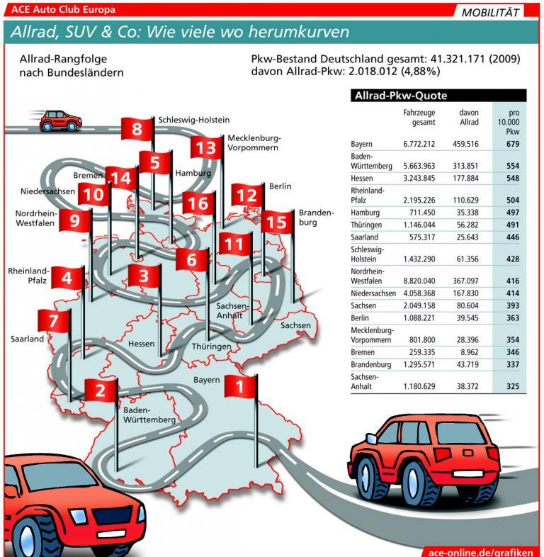 Allradautos in Süddeutschland am beliebtesten