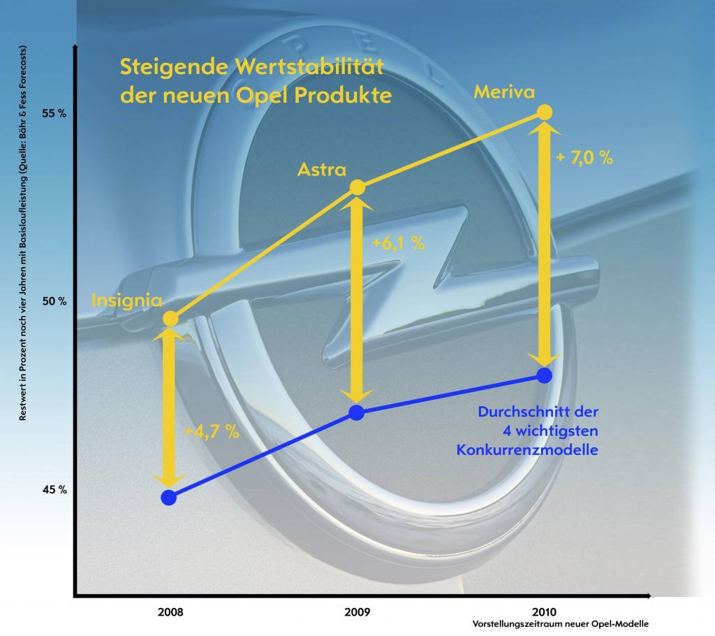 Positiver Trend beim Restwertverlauf. Grafik