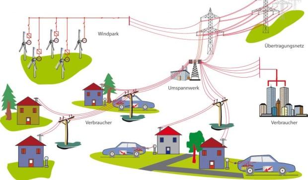 Studie: Elektroautos mit Windkraft tanken