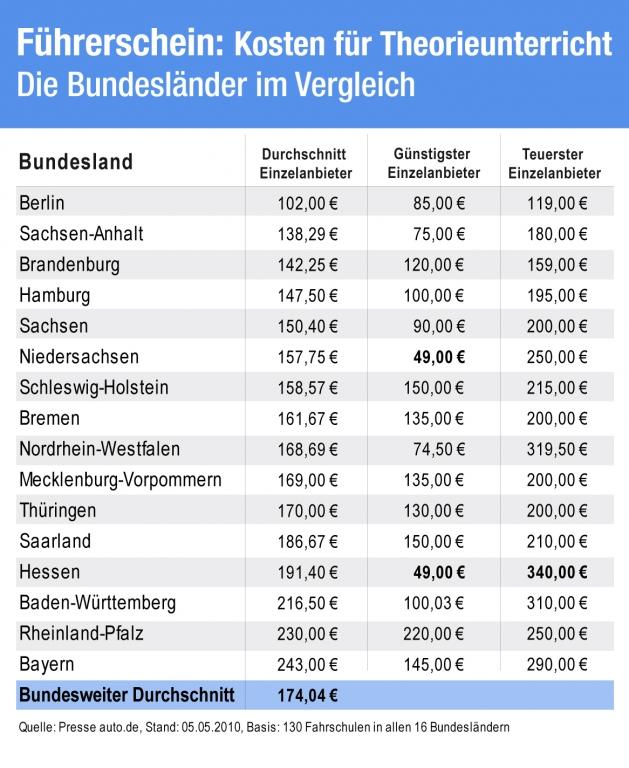 Studie: Große Preisunterschiede für Führerschein in Deutschland