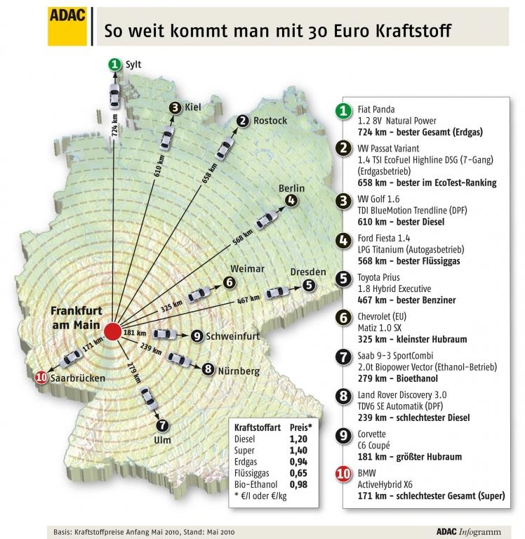 Wie weit kommt man für 30 Euro mit welchem Auto? Infogramm.