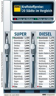 ADAC: Große Preisunterschiede bei Kraftstoffen