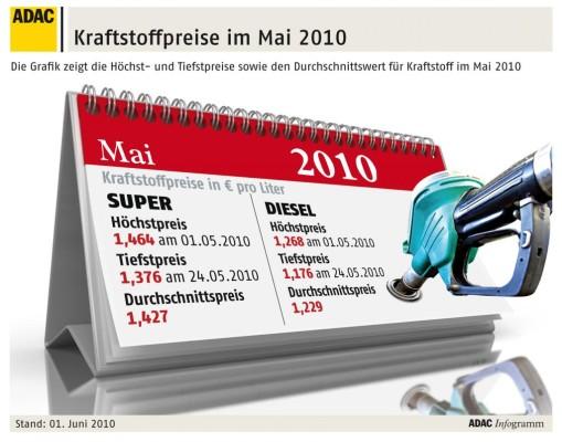 Kraftstoffpreise im Mai leicht gesunken
